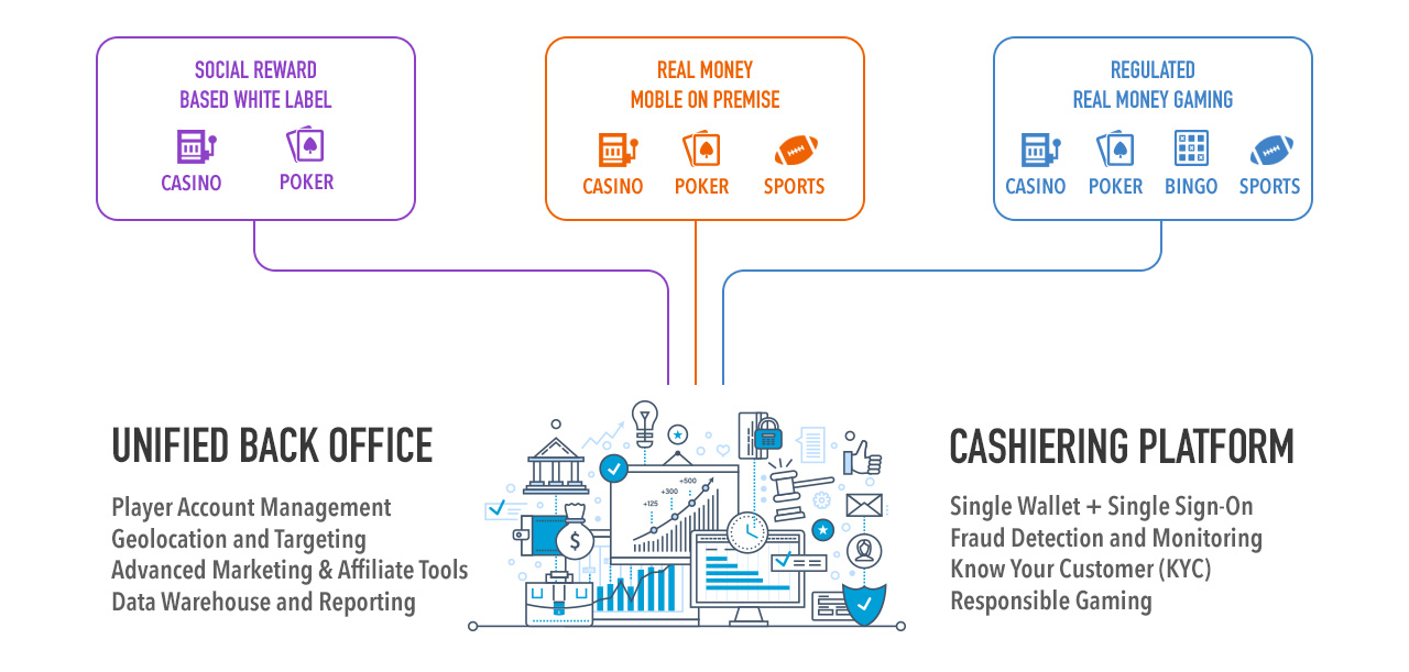 Unified Back Office and Cashiering Platform